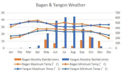 ヤンゴン バガン 比較 気候 グラフ Yangon Bagan Comapre Climate Graph