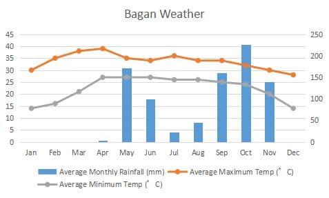 バガン 気候 グラフ Bagan Climate Graph