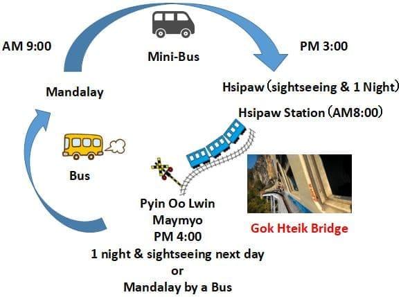 ゴッティ鉄橋 シポー シッポー Gok Hteik Bridge Hsipaw