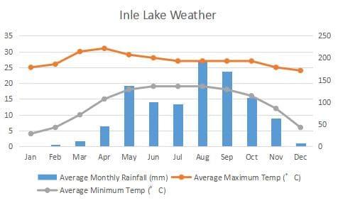 インレー湖 気候 グラフ Inle Lake Climate Graph