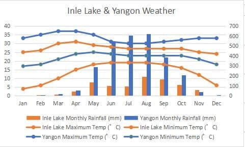 インレー湖 ヤンゴン 気候 比較 グラフ Yangon Climate Comapare Graph