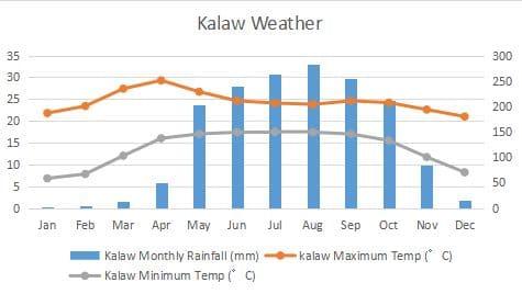 カロー 気候 グラフ Kalaw Climate Graph