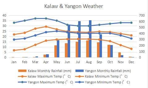 カロー ヤンゴン 気候 比較 グラフ Yangon Climate Comapre Graph
