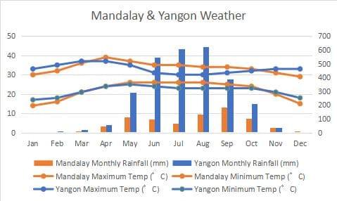 ヤンゴン マンダレー 気候 比較 グラフ Yangon Mandalay Climate Comapre Graph
