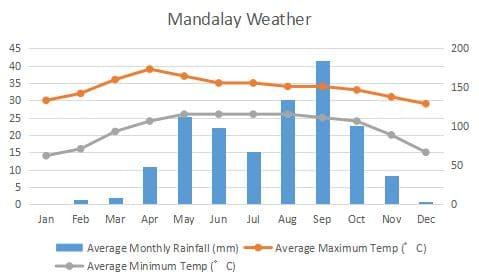 マンダレー 気候 グラフ Mandalay Climate Graph