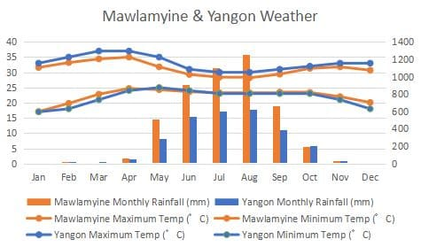 モーラミャイン パ・アン パアン 気候 比較 グラフ Mawlamyine Hpa-an Pa-an Yangon Climate Compare Graph