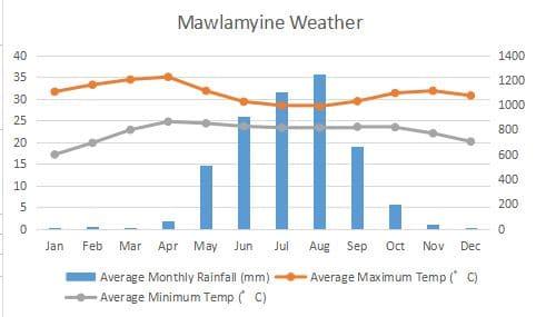 モーラミャイン パ・アン パアン 気候 グラフ Mawlamyine Hpa-an Pa-an Climate Graph