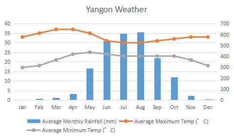 ヤンゴン 気候 グラフ Yangon Climate Graph